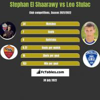 Stephan El Shaarawy vs Leo Stulac h2h player stats