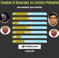 Stephan El Shaarawy vs Lorenzo Pellegrini h2h player stats
