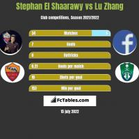 Stephan El Shaarawy vs Lu Zhang h2h player stats
