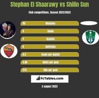 Stephan El Shaarawy vs Shilin Sun h2h player stats