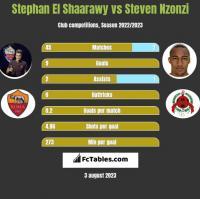 Stephan El Shaarawy vs Steven Nzonzi h2h player stats