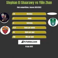 Stephan El Shaarawy vs Yilin Zhan h2h player stats