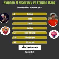 Stephan El Shaarawy vs Yongpo Wang h2h player stats