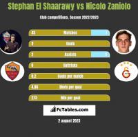 Stephan El Shaarawy vs Nicolo Zaniolo h2h player stats