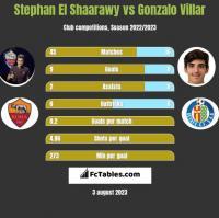Stephan El Shaarawy vs Gonzalo Villar h2h player stats