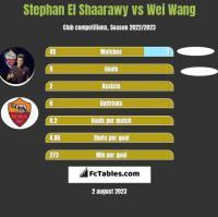 Stephan El Shaarawy vs Wei Wang h2h player stats
