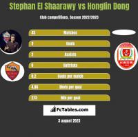 Stephan El Shaarawy vs Honglin Dong h2h player stats