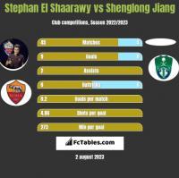 Stephan El Shaarawy vs Shenglong Jiang h2h player stats