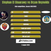 Stephan El Shaarawy vs Bryan Reynolds h2h player stats
