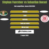 Stephan Fuerstner vs Sebastian Boesel h2h player stats