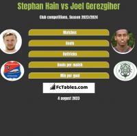 Stephan Hain vs Joel Gerezgiher h2h player stats