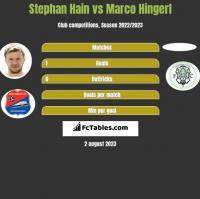 Stephan Hain vs Marco Hingerl h2h player stats
