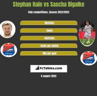 Stephan Hain vs Sascha Bigalke h2h player stats