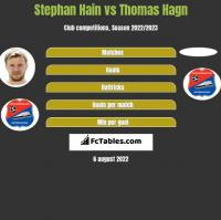 Stephan Hain vs Thomas Hagn h2h player stats