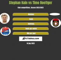 Stephan Hain vs Timo Roettger h2h player stats