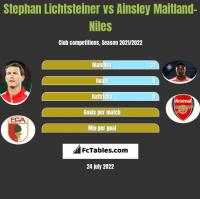 Stephan Lichtsteiner vs Ainsley Maitland-Niles h2h player stats
