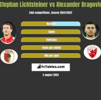 Stephan Lichtsteiner vs Alexander Dragović h2h player stats