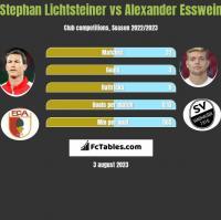 Stephan Lichtsteiner vs Alexander Esswein h2h player stats