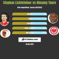 Stephan Lichtsteiner vs Almamy Toure h2h player stats
