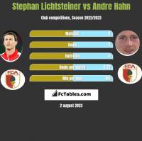 Stephan Lichtsteiner vs Andre Hahn h2h player stats