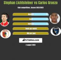 Stephan Lichtsteiner vs Carlos Gruezo h2h player stats