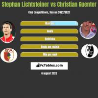 Stephan Lichtsteiner vs Christian Guenter h2h player stats