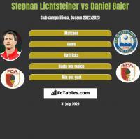 Stephan Lichtsteiner vs Daniel Baier h2h player stats