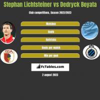 Stephan Lichtsteiner vs Dedryck Boyata h2h player stats