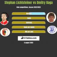 Stephan Lichtsteiner vs Dmitry Baga h2h player stats