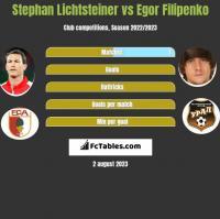 Stephan Lichtsteiner vs Egor Filipenko h2h player stats