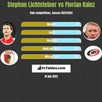 Stephan Lichtsteiner vs Florian Kainz h2h player stats