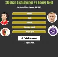 Stephan Lichtsteiner vs Georg Teigl h2h player stats