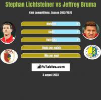 Stephan Lichtsteiner vs Jeffrey Bruma h2h player stats