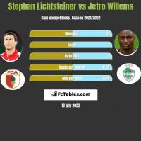 Stephan Lichtsteiner vs Jetro Willems h2h player stats