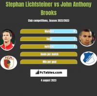 Stephan Lichtsteiner vs John Anthony Brooks h2h player stats