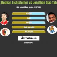 Stephan Lichtsteiner vs Jonathan Glao Tah h2h player stats