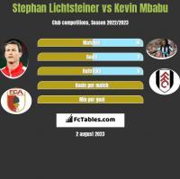 Stephan Lichtsteiner vs Kevin Mbabu h2h player stats