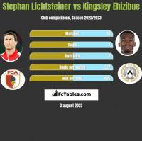 Stephan Lichtsteiner vs Kingsley Ehizibue h2h player stats