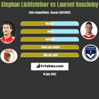 Stephan Lichtsteiner vs Laurent Koscielny h2h player stats