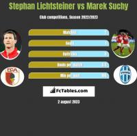 Stephan Lichtsteiner vs Marek Suchy h2h player stats