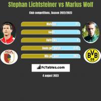 Stephan Lichtsteiner vs Marius Wolf h2h player stats