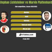 Stephan Lichtsteiner vs Marvin Plattenhardt h2h player stats