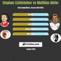 Stephan Lichtsteiner vs Matthias Ginter h2h player stats