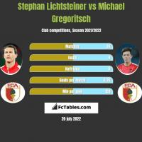 Stephan Lichtsteiner vs Michael Gregoritsch h2h player stats