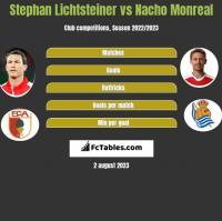 Stephan Lichtsteiner vs Nacho Monreal h2h player stats