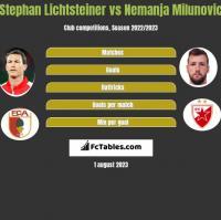 Stephan Lichtsteiner vs Nemanja Milunovic h2h player stats