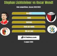 Stephan Lichtsteiner vs Oscar Wendt h2h player stats