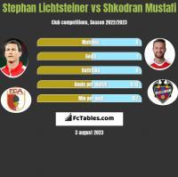 Stephan Lichtsteiner vs Shkodran Mustafi h2h player stats