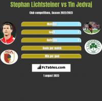 Stephan Lichtsteiner vs Tin Jedvaj h2h player stats