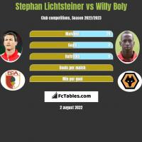 Stephan Lichtsteiner vs Willy Boly h2h player stats